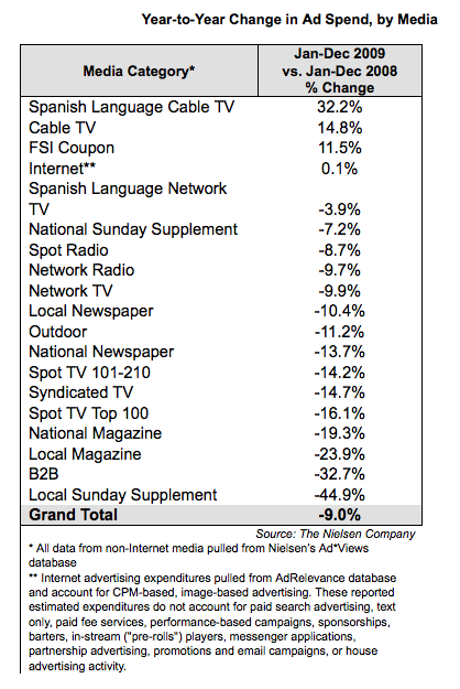 Year To Year Ad Spend, by Media