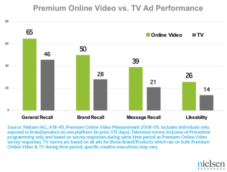 Online Ads Vs. TV Ads