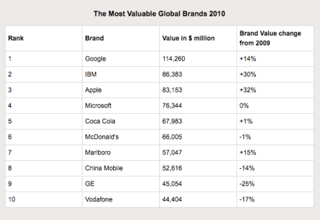 Top 10 Most Valuable Global Brands 2010
