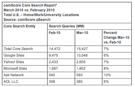 US Searches Increase