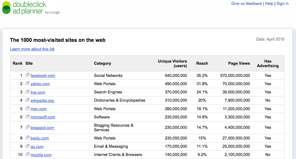 Doubleclick's Top 1000 site's list excludes adult sites, ad networks, ...