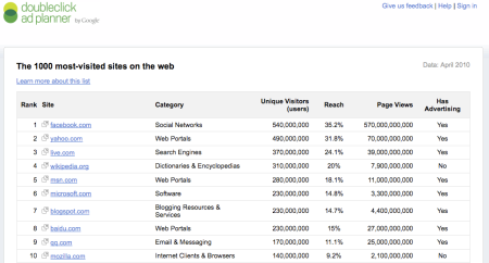 DoubleClick Ad Planner Top 1000 Sites