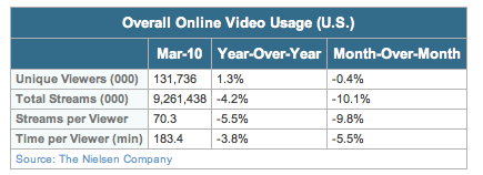 March 2010 Online Video Usage