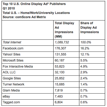 Top 10 Online Display Advertising Publishers