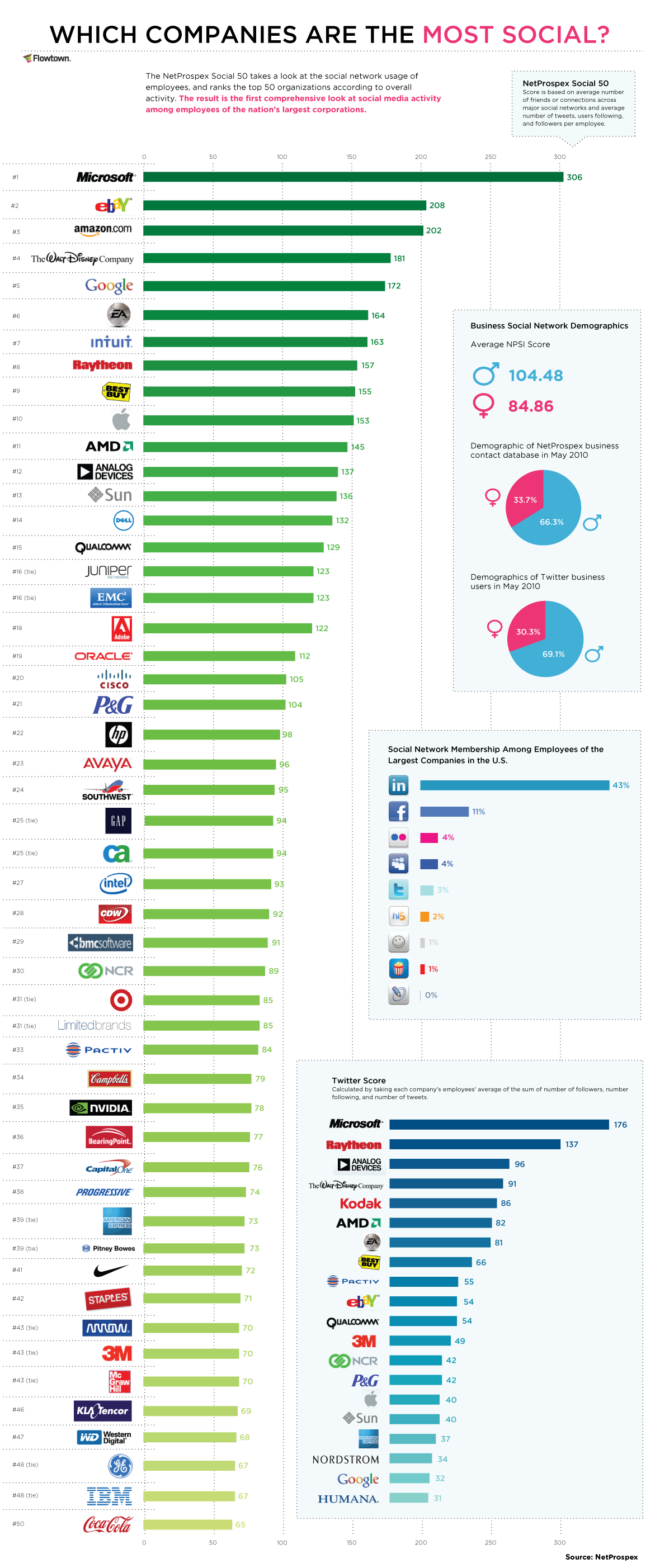 Top 50 Most Social Media Savvy Companies