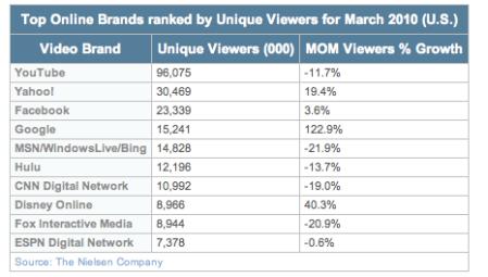 Top Online Video Brands 2010