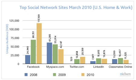 Top Social Network Sites