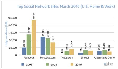 Top Social Network Sites