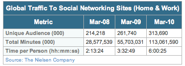 Total Time Spent On Social Networks
