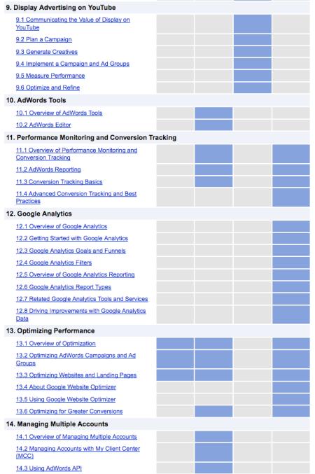 Adwords Exam Materials 8-14