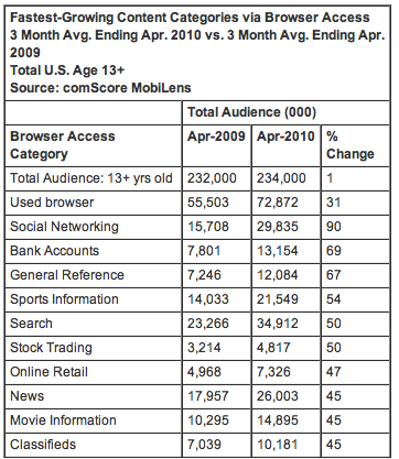 Fastest Growing Content Categories