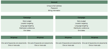 Google Adwords Account Structure