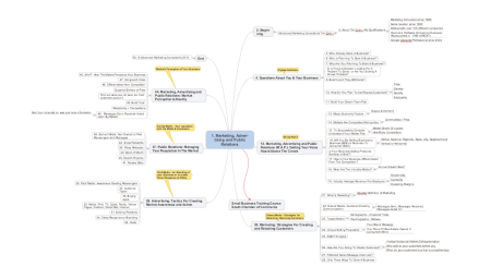 Marketing Advertising Public Relations Mind Map