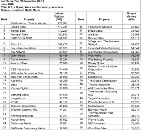 Top 50 Web Properties