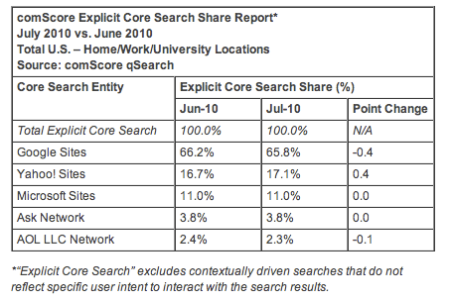 Explicit Core Search Share