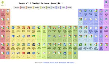 Google APIs & Developer Products - January 2011