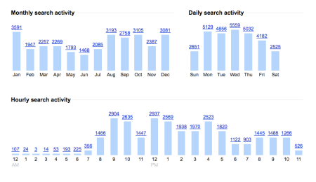 Monthly Daily Hourly Search Activity