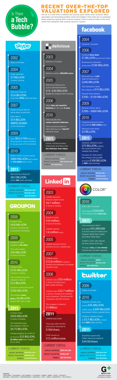 Social Media Company Valuations